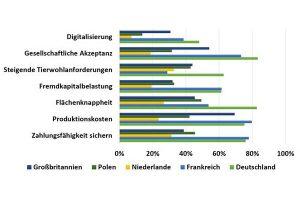 Grafik des Monats der DLG-Agrifuture Insights, © DLG