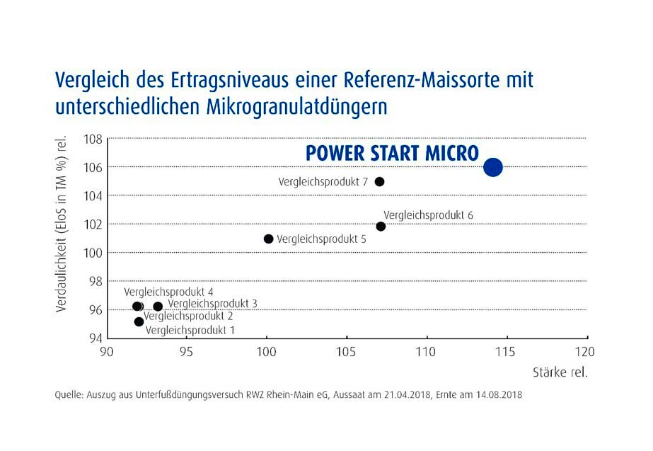 Im Vergleich zu anderen Mikrogranulatdüngern steigert POWER START MICRO die Verdaulichkeit und den Stärkeertrag deutlich, © agaSAAT