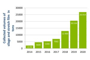 ERDE was able to significantly increase its collection volume last year – the amount of 26,910 tons of silage and stretch film is 31 percent higher than the collected volume in the previous year, © ERDE