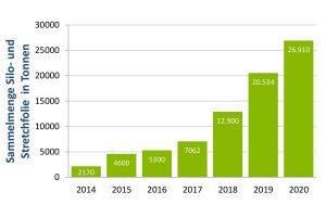ERDE konnte auch im letzten Jahr die Sammelmenge beträchtlich steigern - mit 26.910 Tonnen Silo- und Stretchfolie liegt diese 31 Prozent über der Vorjahresmenge, © ERDE